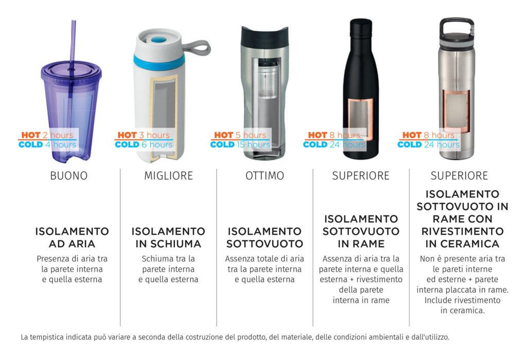 Tabella isolamento bottiglie termiche
